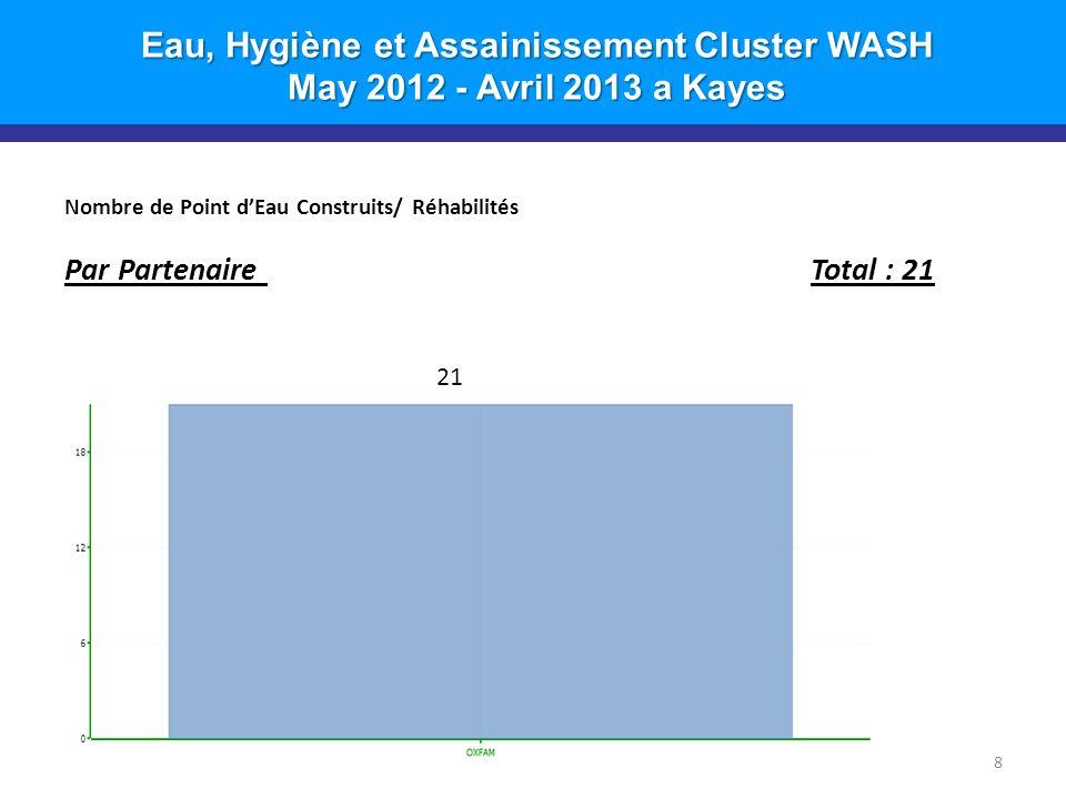 Eau, Hygiène et Assainissement Cluster WASH May 2012 - Avril 2013 a Kayes Nombre de Point dEau Construits/ Réhabilités Par Partenaire Total : 21 8 21