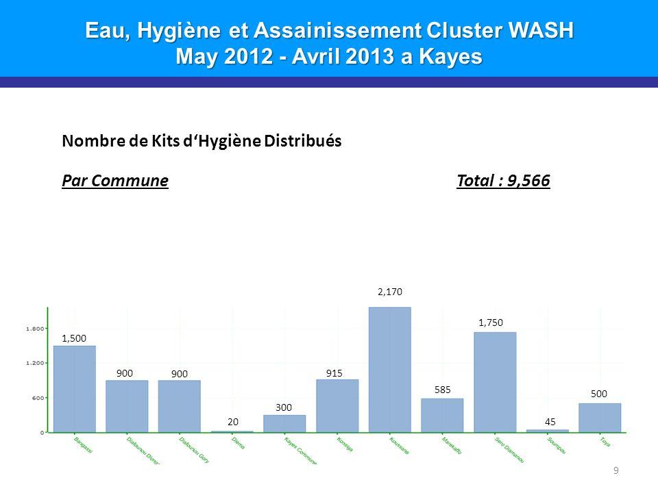 Eau, Hygiène et Assainissement Cluster WASH May 2012 - Avril 2013 a Kayes 9 Nombre de Kits dHygiène Distribués Par CommuneTotal : 9,566 2,170 1,500 1,750 900 585 915 300 20 500 45