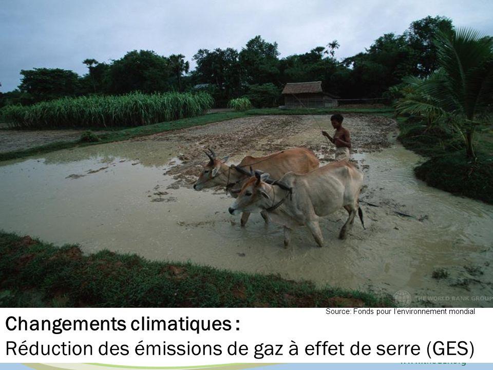Changements climatiques : Réduction des émissions de gaz à effet de serre (GES) Source: Fonds pour lenvironnement mondial