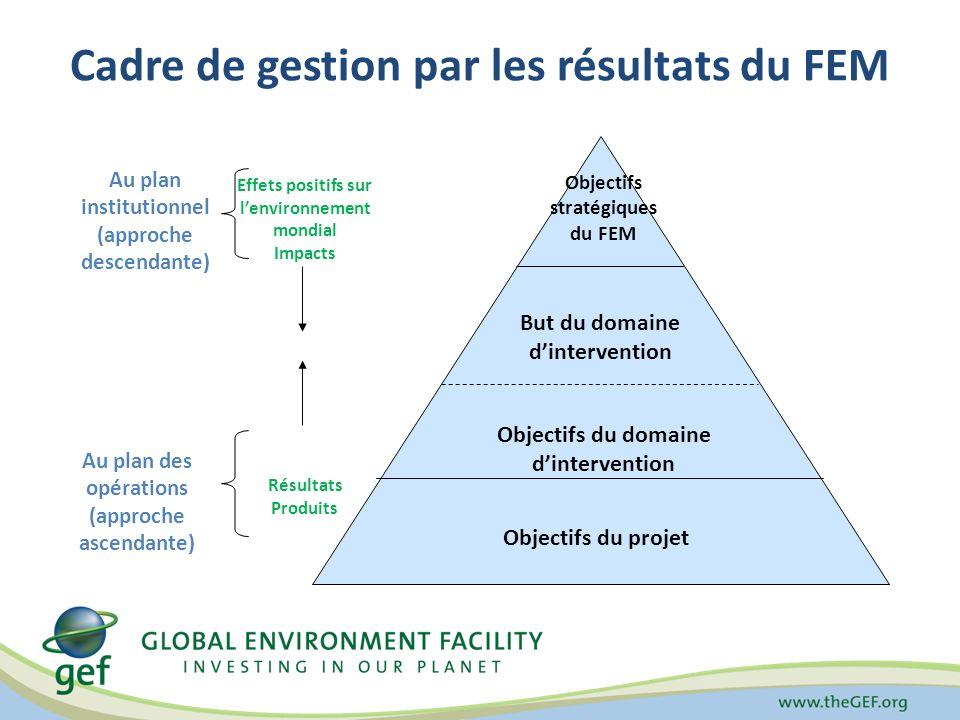 Réponses...Quest-ce que les outils de suivi du FEM apportent aux Agences de mise en œuvre du FEM .