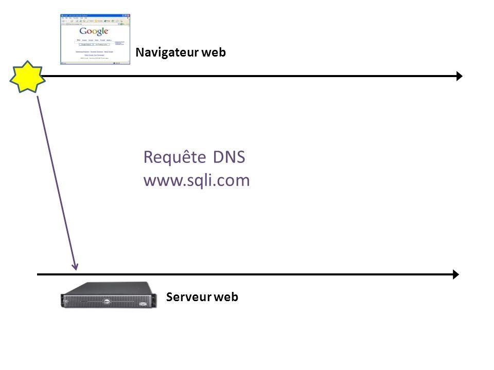 Navigateur web Serveur web Requête DNS www.sqli.com