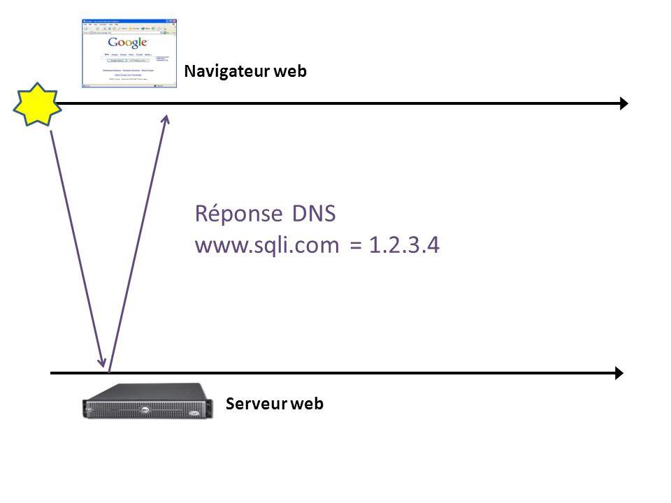 Navigateur web Serveur web Réponse DNS www.sqli.com = 1.2.3.4