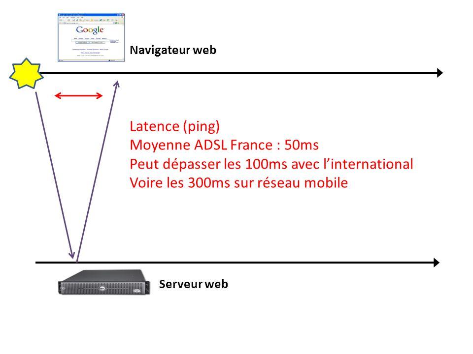 Navigateur web Serveur web Latence (ping) Moyenne ADSL France : 50ms Peut dépasser les 100ms avec linternational Voire les 300ms sur réseau mobile