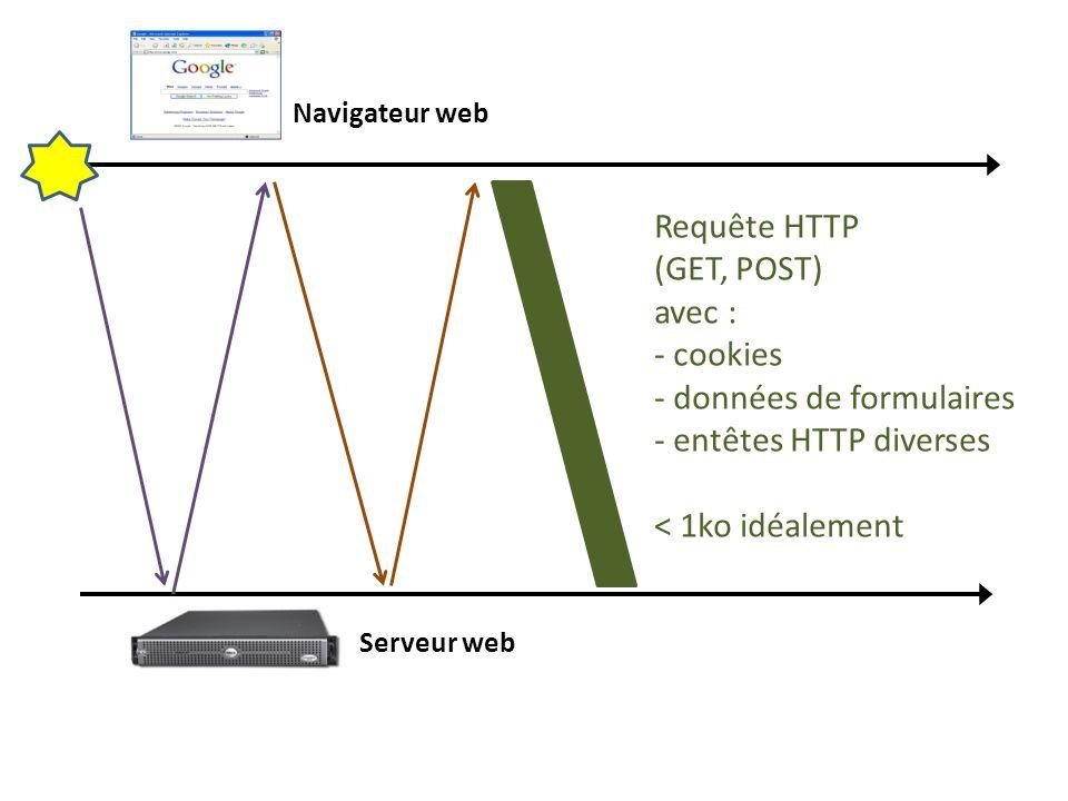 Navigateur web Serveur web Requête HTTP (GET, POST) avec : - cookies - données de formulaires - entêtes HTTP diverses < 1ko idéalement