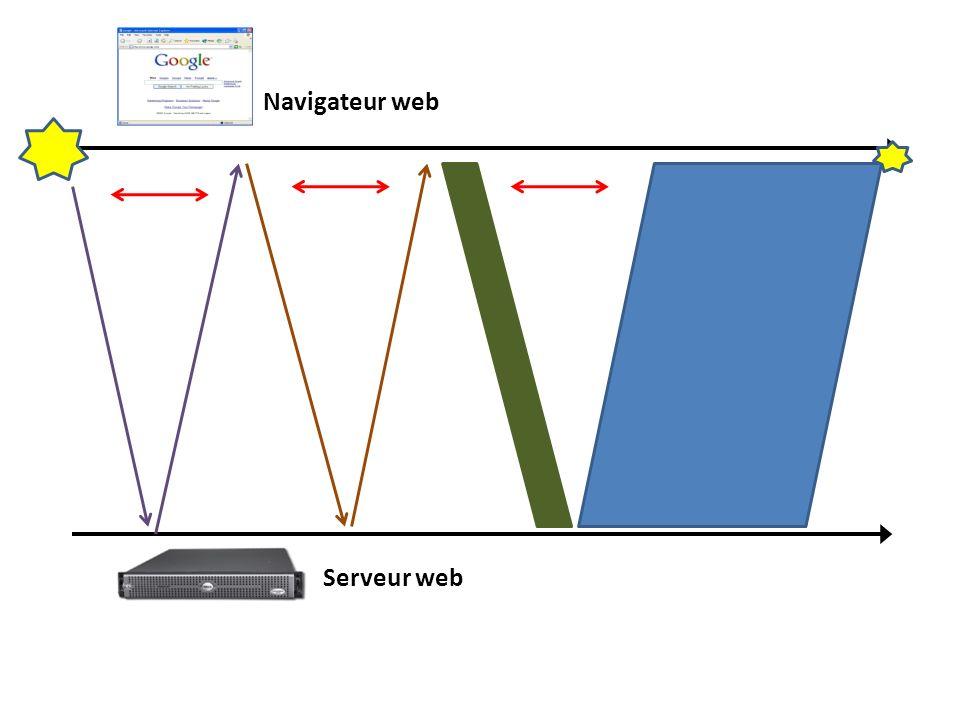 Navigateur web Serveur web