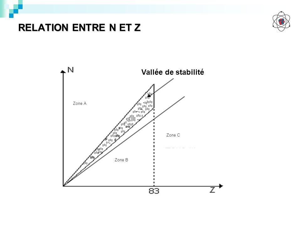 RELATION ENTRE N ET Z Zone A Zone B Zone C Vallée de stabilité