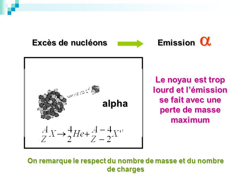 Excès de nucléons Emission Excès de nucléons Emission Le noyau est trop lourd et lémission se fait avec une perte de masse maximum On remarque le resp