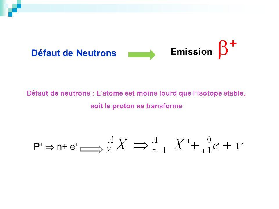 Défaut de Neutrons Emission + Défaut de neutrons : Latome est moins lourd que lisotope stable, soit le proton se transforme P + n+ e +