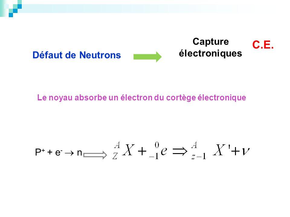 Défaut de Neutrons Capture électroniques Le noyau absorbe un électron du cortège électronique P + + e - n C.E.