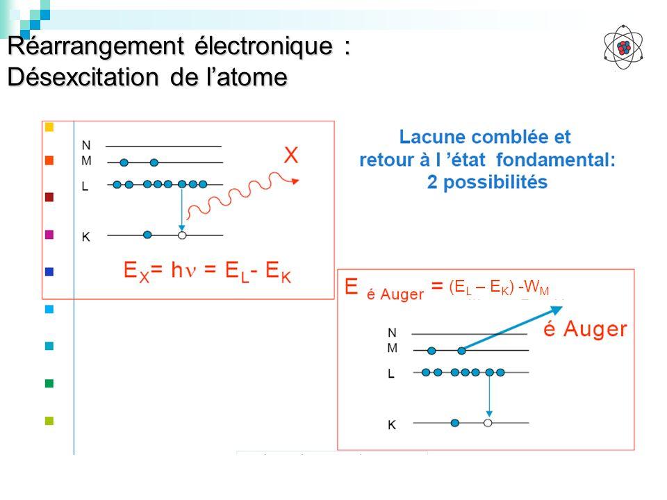 Réarrangement électronique : Désexcitation de latome (E L – E K ) -W M