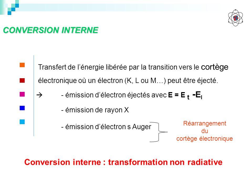 CONVERSION INTERNE Transfert de lénergie libérée par la transition vers le cortège électronique où un électron (K, L ou M…) peut être éjecté. - émissi