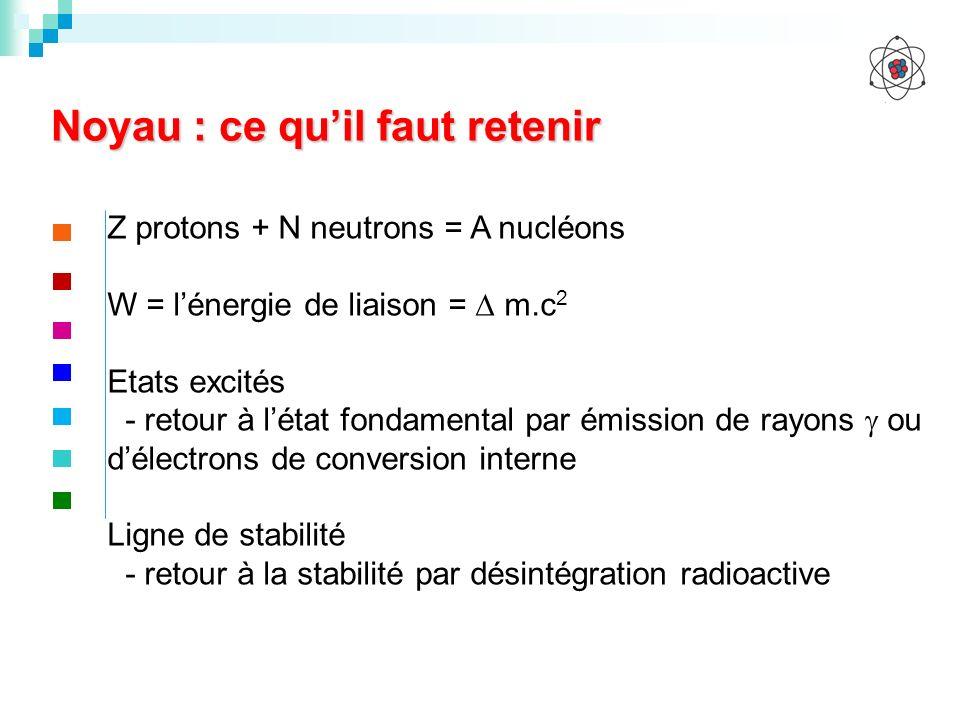 Noyau : ce quil faut retenir Z protons + N neutrons = A nucléons W = lénergie de liaison = m.c 2 Etats excités - retour à létat fondamental par émissi