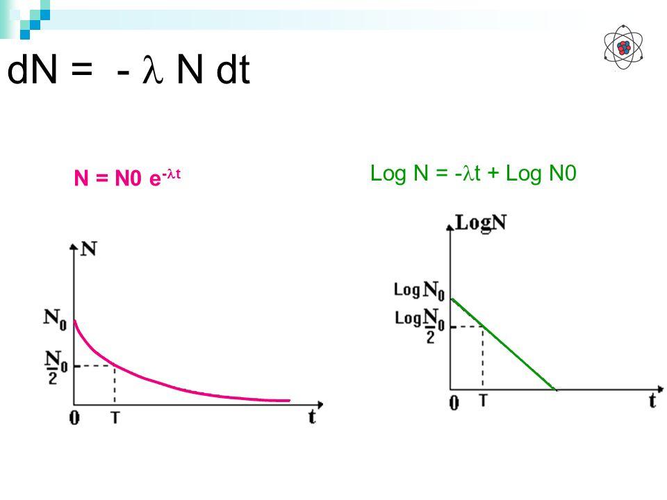 N = N0 e - t Log N = - t + Log N0