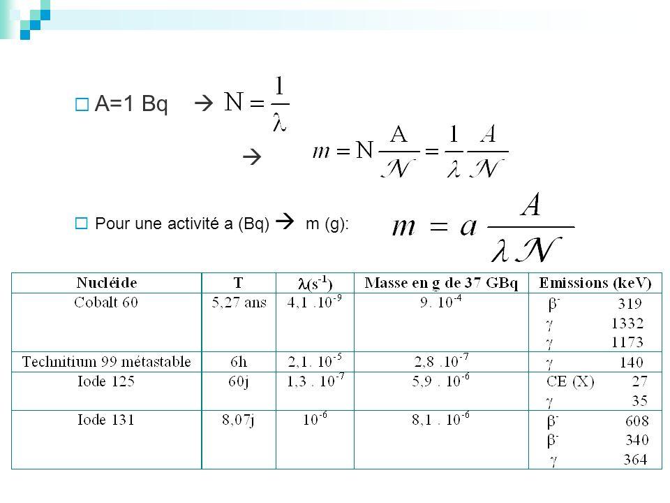 A=1 Bq Pour une activité a (Bq) m (g):