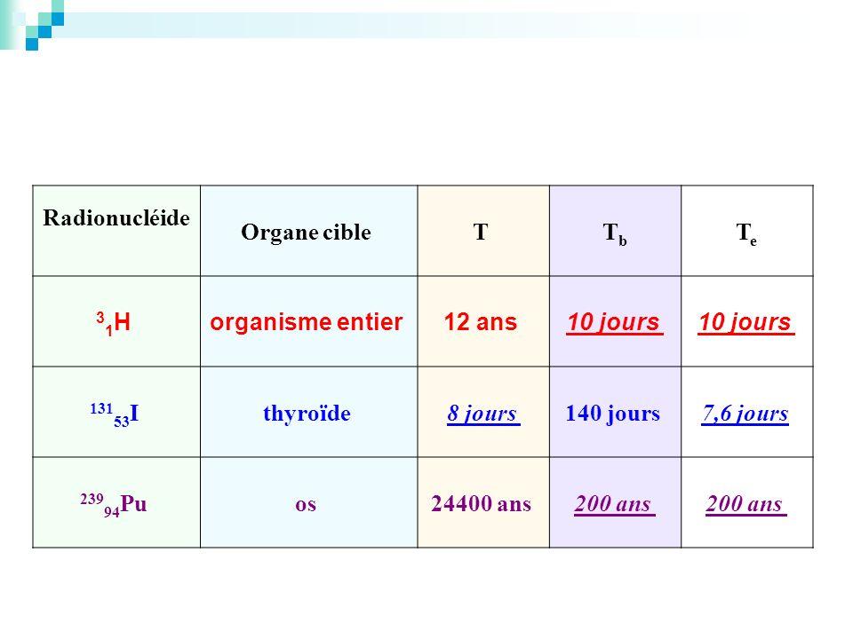 Radionucléide Organe cible T TbTb TeTe 3 1 H organisme entier 12 ans 10 jours 131 53 I thyroïde 8 jours 140 jours 7,6 jours 239 94 Pu os 24400 ans 200