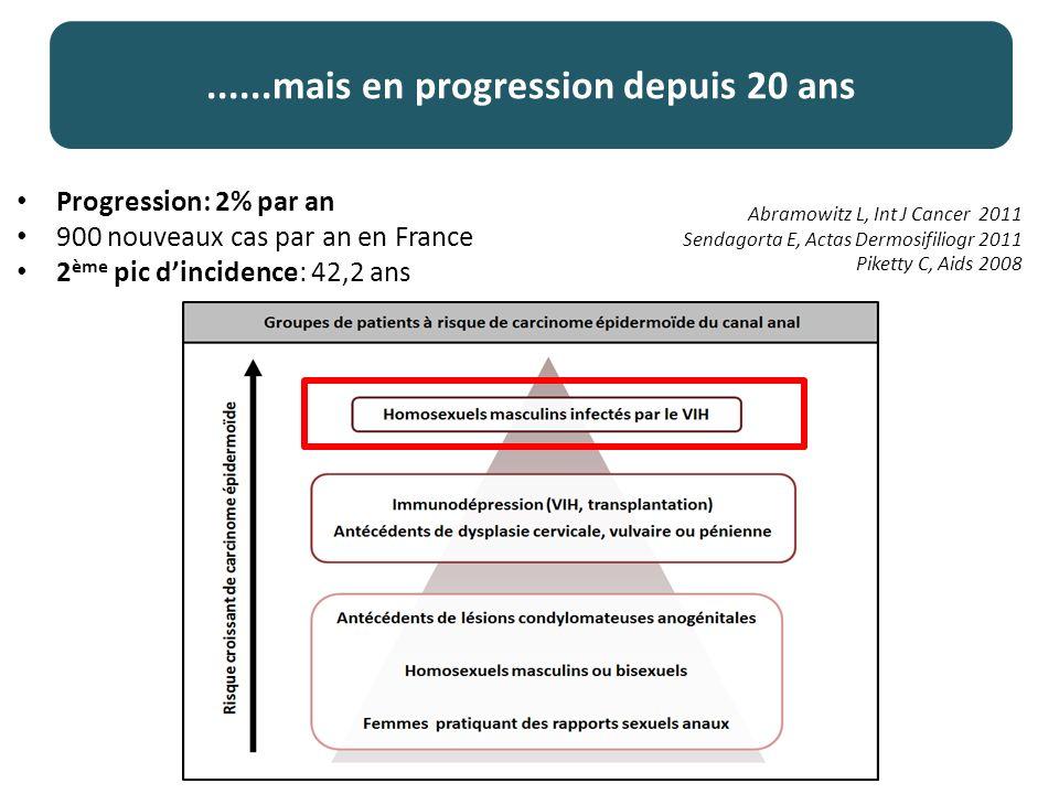 ......mais en progression depuis 20 ans Progression: 2% par an 900 nouveaux cas par an en France 2 ème pic dincidence: 42,2 ans Abramowitz L, Int J Cancer 2011 Sendagorta E, Actas Dermosifiliogr 2011 Piketty C, Aids 2008