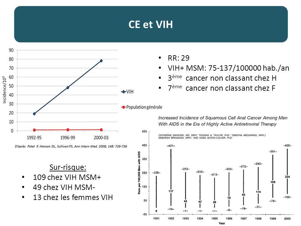 CE et VIH Sur-risque: 109 chez VIH MSM+ 49 chez VIH MSM- 13 chez les femmes VIH RR: 29 VIH+ MSM: 75-137/100000 hab./an 3 ème cancer non classant chez H 7 ème cancer non classant chez F