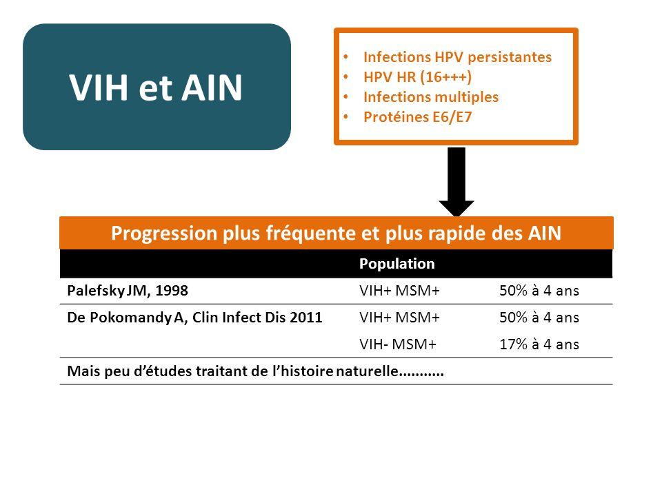VIH et AIN Infections HPV persistantes HPV HR (16+++) Infections multiples Protéines E6/E7 Population Palefsky JM, 1998VIH+ MSM+50% à 4 ans De Pokomandy A, Clin Infect Dis 2011VIH+ MSM+50% à 4 ans VIH- MSM+17% à 4 ans Mais peu détudes traitant de lhistoire naturelle...........