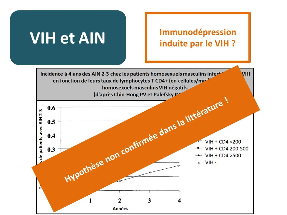 VIH et AIN Immunodépression induite par le VIH ? Hypothèse non confirmée dans la littérature !