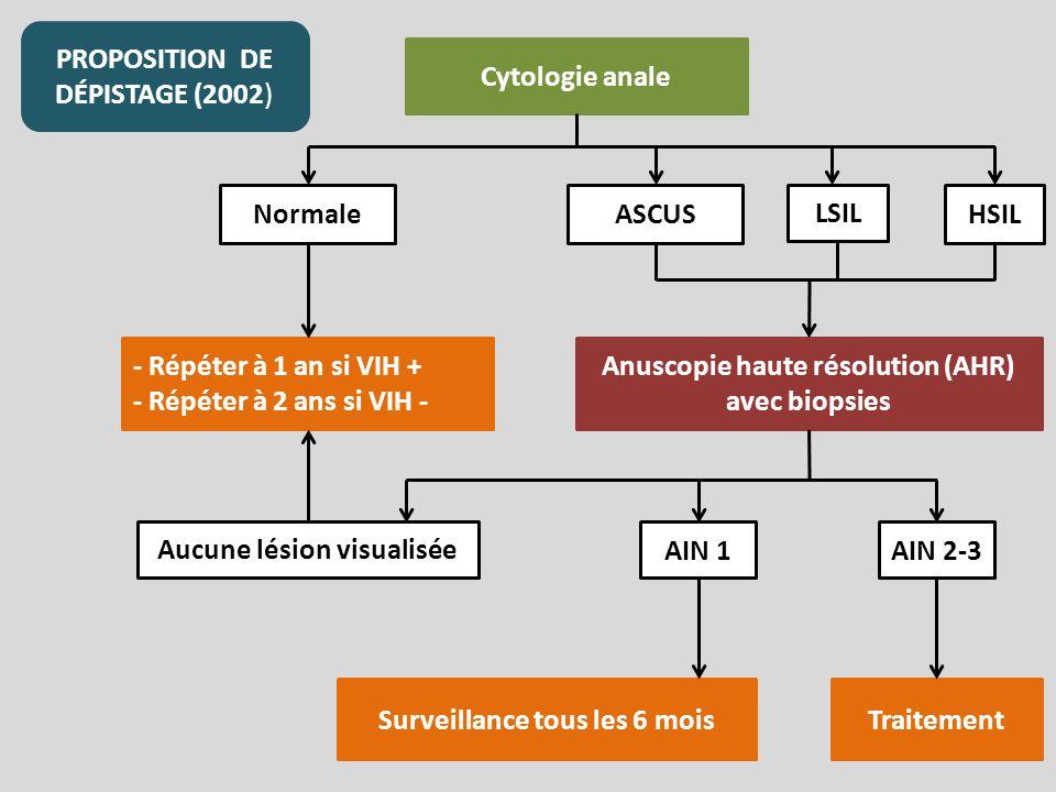 PROPOSITION DE DÉPISTAGE (2002) Cytologie anale Normale LSIL Anuscopie haute résolution (AHR) avec biopsies ASCUSHSIL - Répéter à 1 an si VIH + - Répéter à 2 ans si VIH - Aucune lésion visualisée AIN 2-3AIN 1 Traitement Surveillance tous les 6 mois