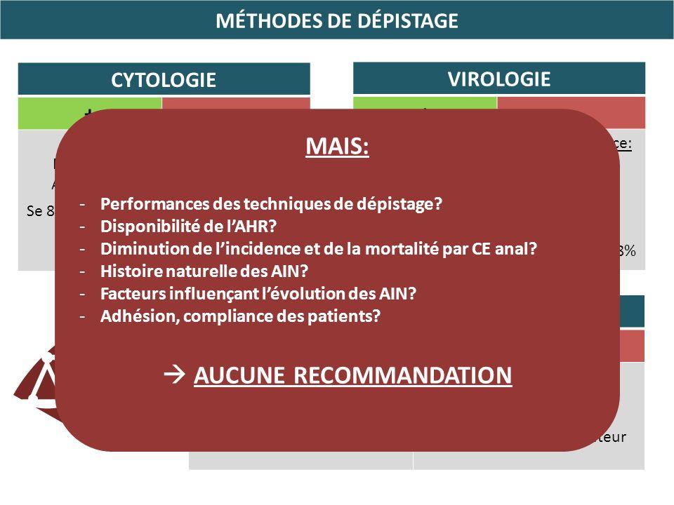 MÉTHODES DE DÉPISTAGE CYTOLOGIE + Simple Disponible Acceptable Se 85% pour le Δic des AIN Se 30% pour le Δic d AIN 2-3 Sous-estimation: 30% des AIN 40% des AIN 2-3 VIROLOGIE + Bonne VPN HPV 16 AIN 2-3 Forte prévalence: - HPV+ 75% - HPV HR + 90% - Multiples 70% DONC Faible Spé 14-18% AHR + Se 70% pour le Δic dAIN 2-3 BIOPSIES+++ En zones pathologiques Faible disponibilité Matériel adapté Apprentissage Variabilité inter-observateur MAIS: -Performances des techniques de dépistage.