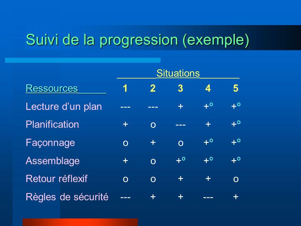Suivi de la progression (exemple) 1 --- + o + o --- 2 --- o + o + 3 + --- o +º + 4 +º + +º + --- 5+º+º+º+ºo+5+º+º+º+ºo+ Ressources_____ Lecture dun pl