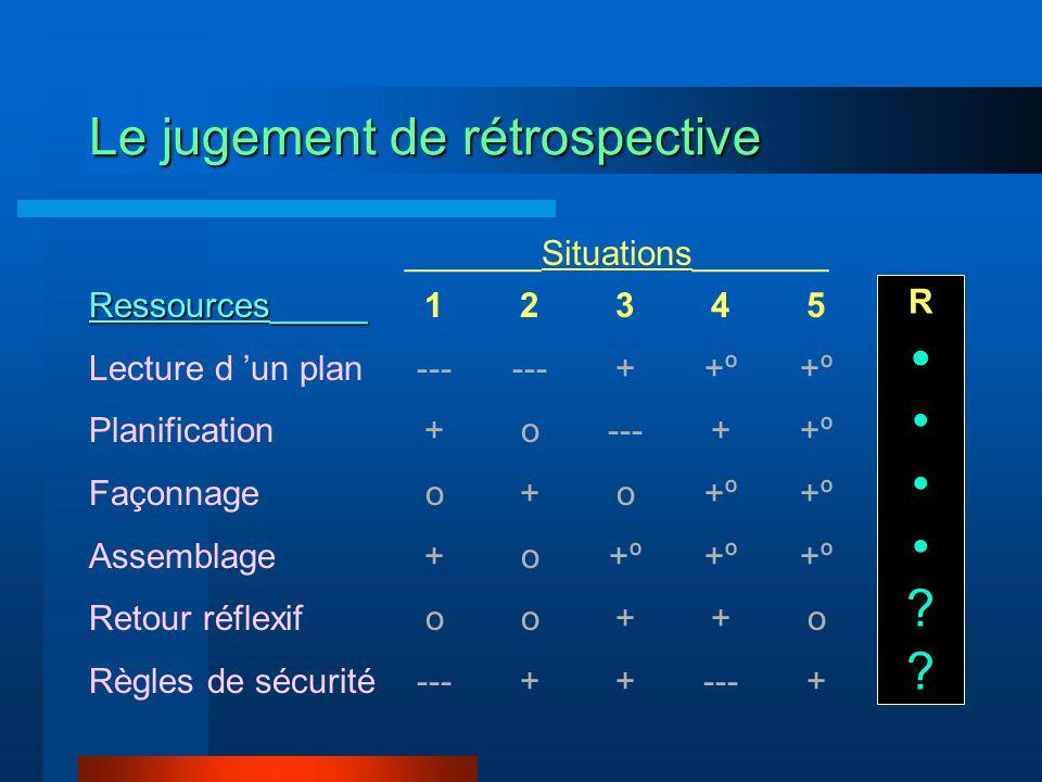 Le jugement de rétrospective 1 --- + o + o --- 2 --- o + o + 3 + --- o +º + 4 +º + +º + --- 5 +º o + Ressources_____ Lecture d un plan Planification F