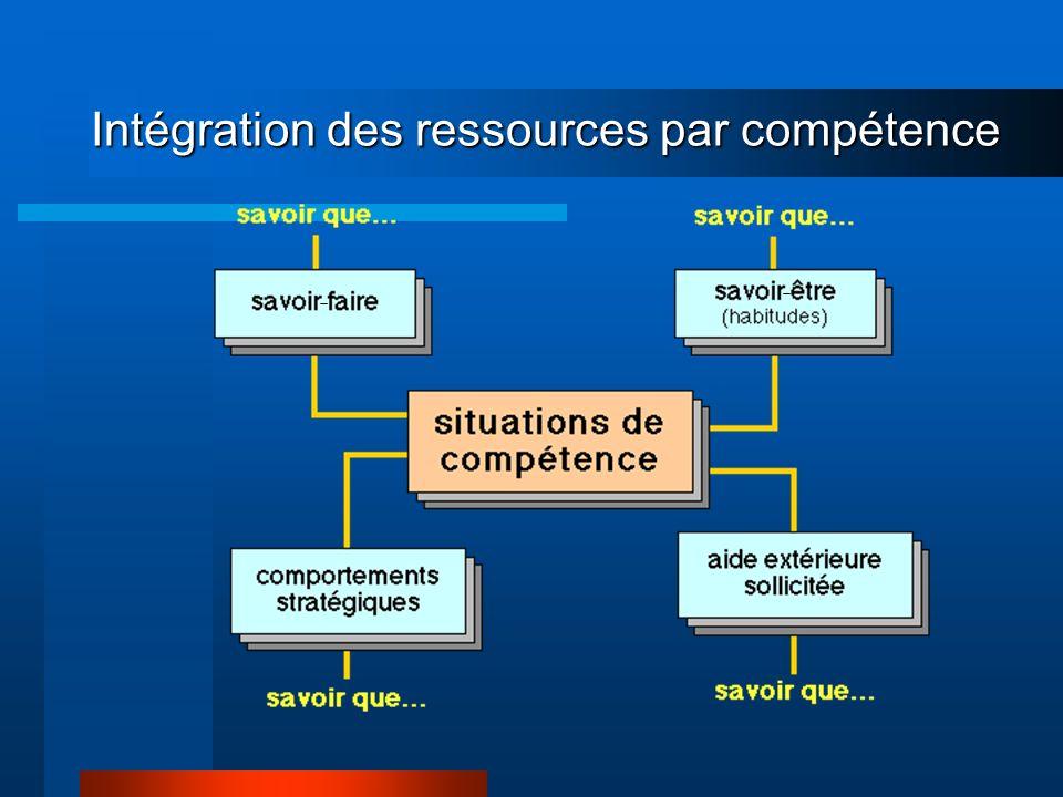 Intégration des ressources par compétence