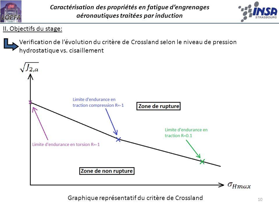 10 II. Objectifs du stage: Caractérisation des propriétés en fatigue dengrenages aéronautiques traitées par induction Graphique représentatif du critè