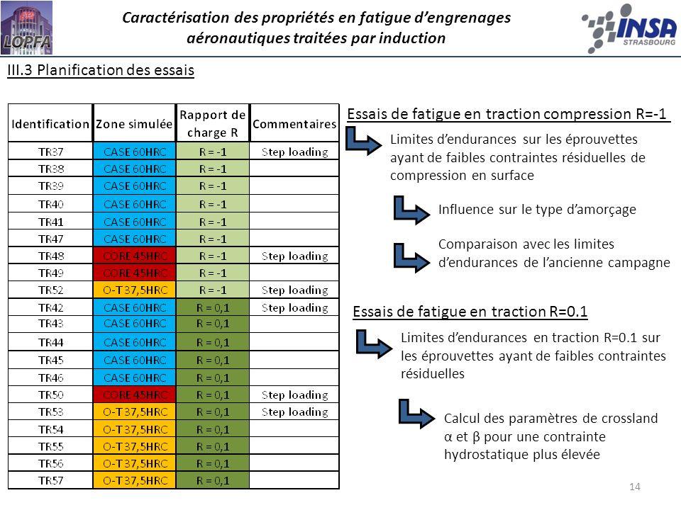 14 Caractérisation des propriétés en fatigue dengrenages aéronautiques traitées par induction III.3 Planification des essais Essais de fatigue en trac