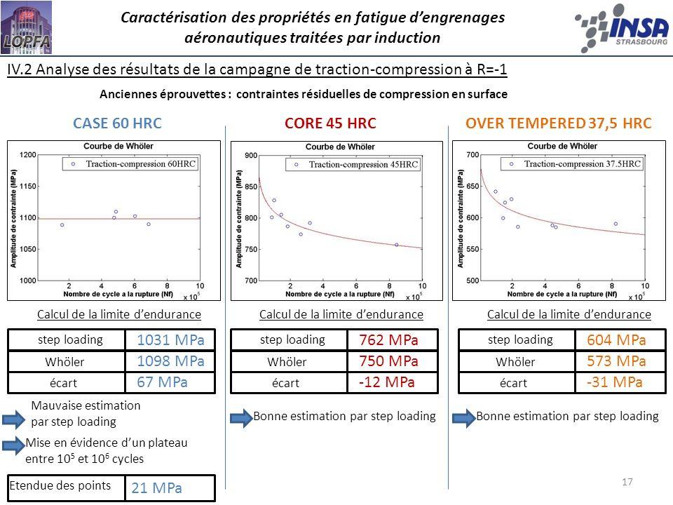 IV.2 Analyse des résultats de la campagne de traction-compression à R=-1 17 Calcul de la limite dendurance step loading Etendue des points Caractérisa