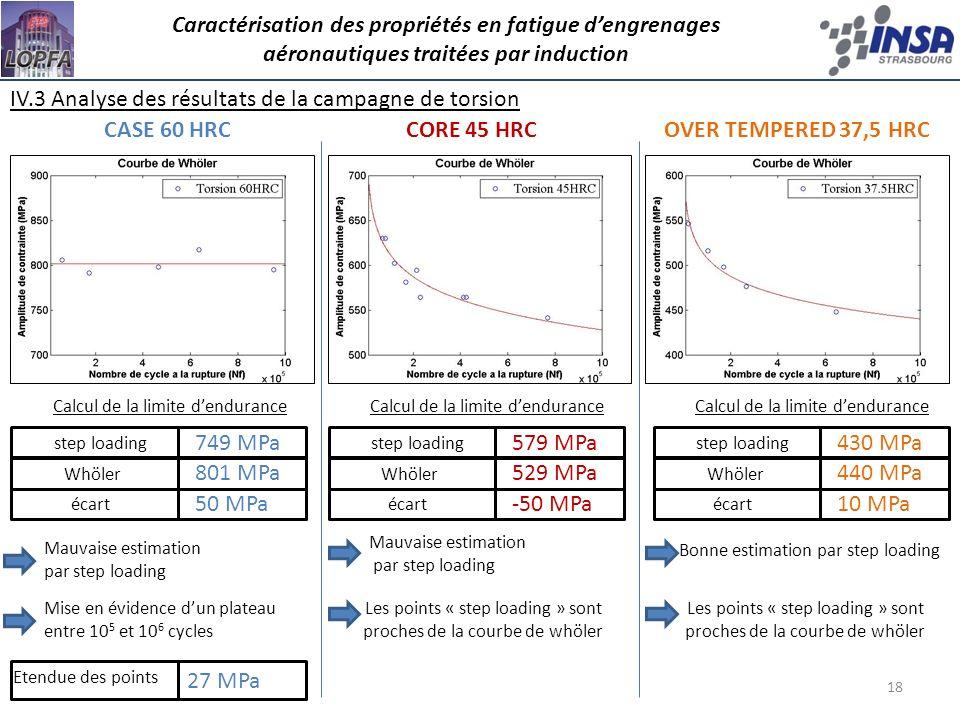 18 Caractérisation des propriétés en fatigue dengrenages aéronautiques traitées par induction IV.3 Analyse des résultats de la campagne de torsion CAS