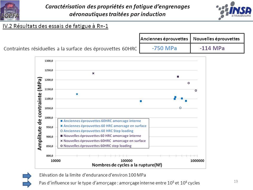 19 IV.2 Résultats des essais de fatigue à R=-1 Caractérisation des propriétés en fatigue dengrenages aéronautiques traitées par induction Contraintes