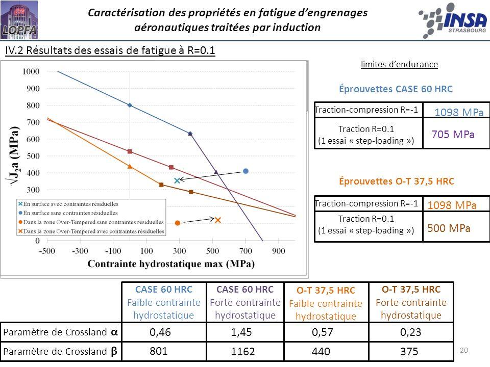 20 IV.2 Résultats des essais de fatigue à R=0.1 Caractérisation des propriétés en fatigue dengrenages aéronautiques traitées par induction limites den