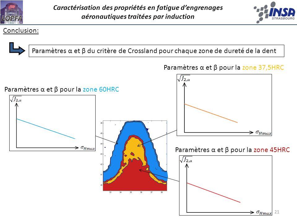 21 Conclusion: Paramètres α et β pour la zone 60HRC Paramètres α et β pour la zone 37,5HRC Paramètres α et β pour la zone 45HRC Paramètres α et β du c