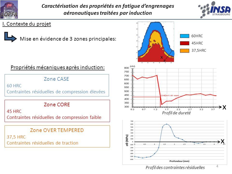 4 Propriétés mécaniques après induction: Profil de dureté Profil des contraintes résiduelles 60HRC 37,5HRC 45HRC Mise en évidence de 3 zones principal