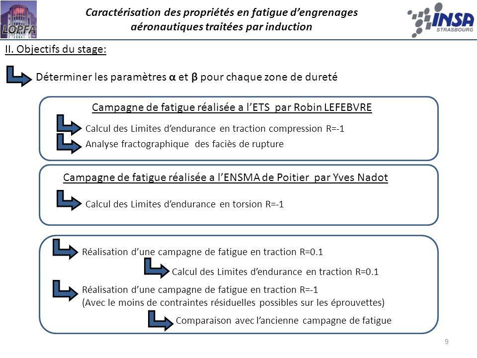 20 IV.2 Résultats des essais de fatigue à R=0.1 Caractérisation des propriétés en fatigue dengrenages aéronautiques traitées par induction limites dendurance Traction-compression R=-1 1098 MPa 705 MPa Traction R=0.1 (1 essai « step-loading ») Éprouvettes CASE 60 HRC Traction-compression R=-1 1098 MPa 500 MPa Traction R=0.1 (1 essai « step-loading ») Éprouvettes O-T 37,5 HRC Paramètre de Crossland α Paramètre de Crossland β CASE 60 HRC Faible contrainte hydrostatique O-T 37,5 HRC Faible contrainte hydrostatique CASE 60 HRC Forte contrainte hydrostatique O-T 37,5 HRC Forte contrainte hydrostatique 0,461,450,570,23 801 1162440375