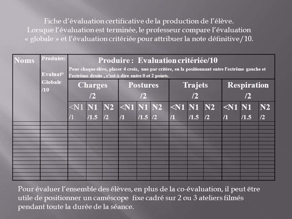Noms Produire: Evaluat° Globale /10 Produire : Evaluation critériée/10 Pour chaque élève, placer 4 croix, une par critère, en la positionnant entre le
