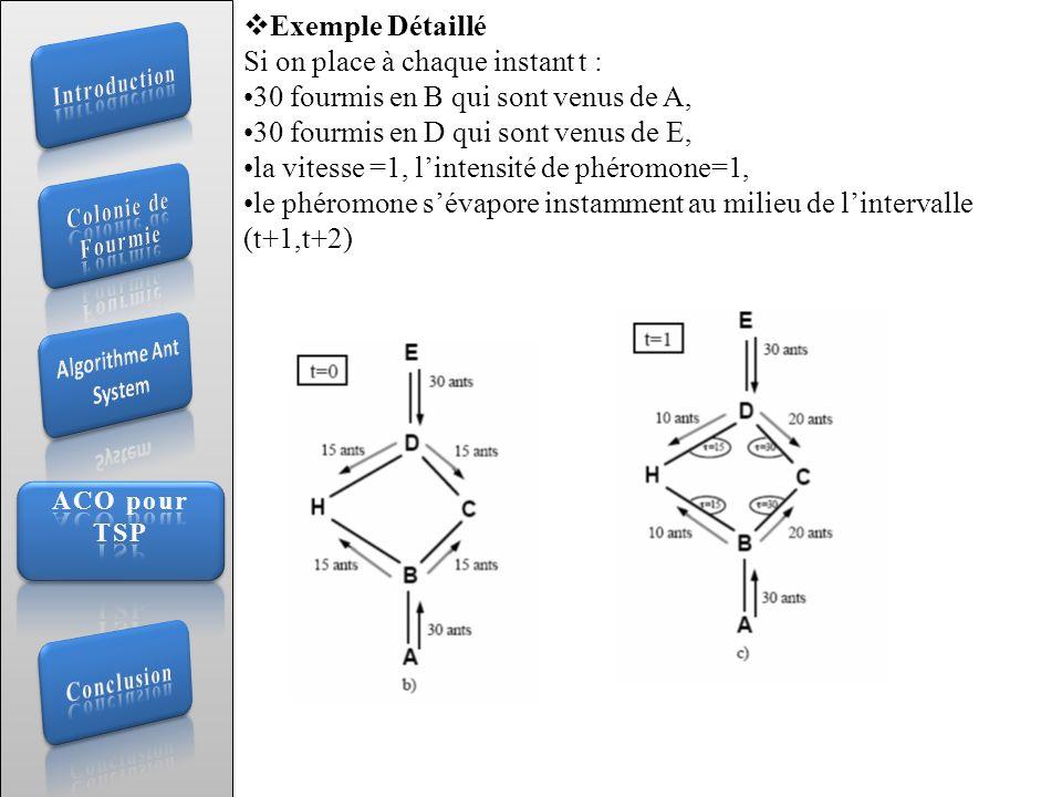 Exemple Détaillé Si on place à chaque instant t : 30 fourmis en B qui sont venus de A, 30 fourmis en D qui sont venus de E, la vitesse =1, lintensité