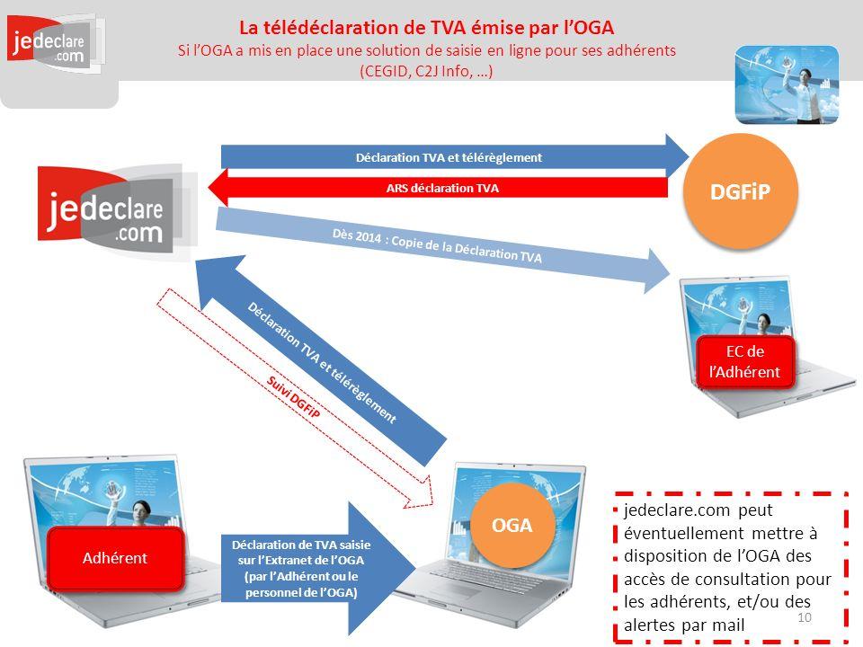 Adhérent La télédéclaration de TVA émise par lOGA Si lOGA a mis en place une solution de saisie en ligne pour ses adhérents (CEGID, C2J Info, …) OGA DGFiP Déclaration TVA et télérèglement ARS déclaration TVA EC de lAdhérent Déclaration de TVA saisie sur lExtranet de lOGA (par lAdhérent ou le personnel de lOGA) Suivi DGFiP Déclaration TVA et télérèglement Dès 2014 : Copie de la Déclaration TVA jedeclare.com peut éventuellement mettre à disposition de lOGA des accès de consultation pour les adhérents, et/ou des alertes par mail 10