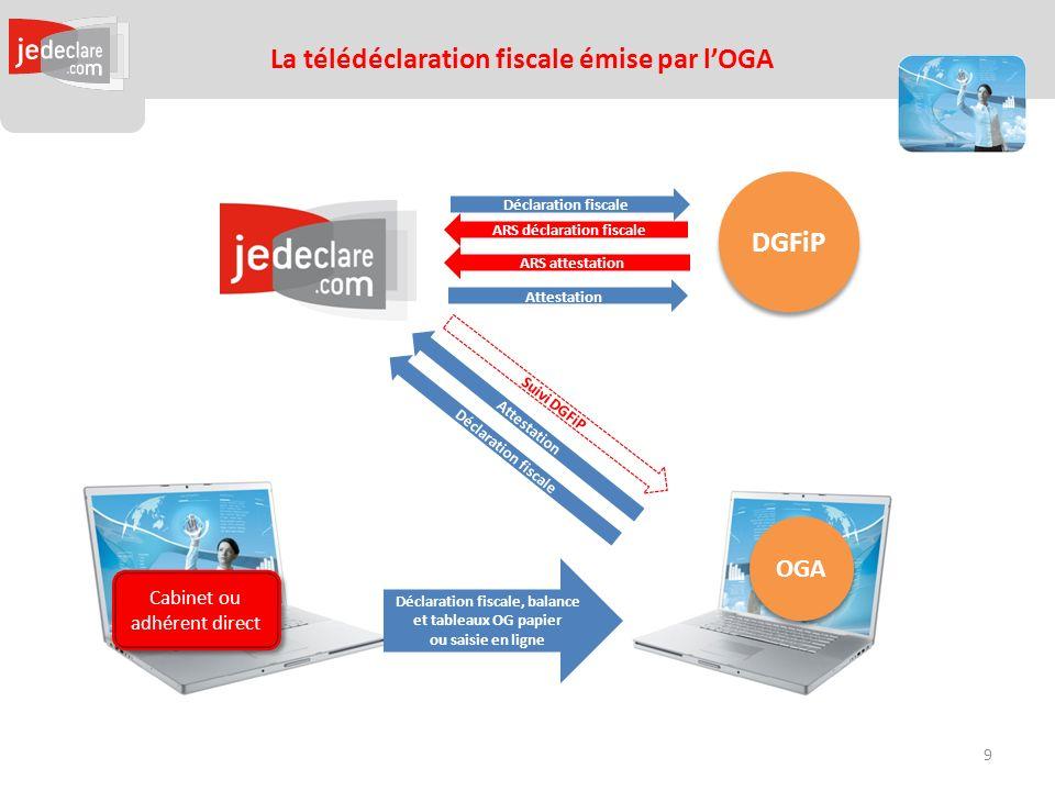 La télédéclaration fiscale émise par lOGA OGA DGFiP Déclaration fiscale ARS déclaration fiscale Attestation ARS attestation Déclaration fiscale Cabinet ou adhérent direct Déclaration fiscale, balance et tableaux OG papier ou saisie en ligne Suivi DGFiP 9