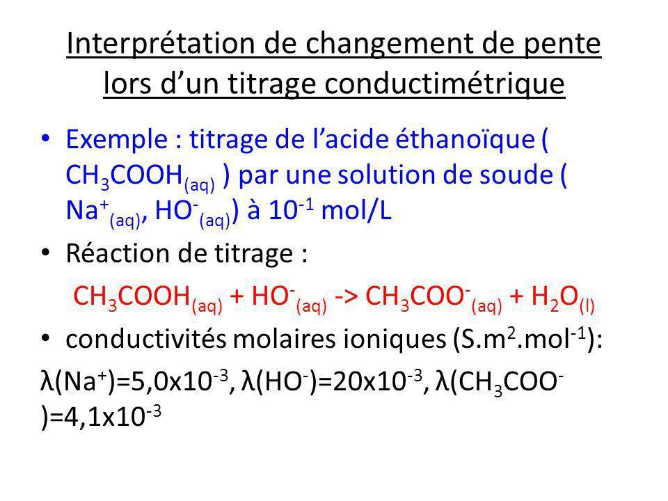 Interprétation de changement de pente lors dun titrage conductimétrique Exemple : titrage de lacide éthanoïque ( CH 3 COOH (aq) ) par une solution de
