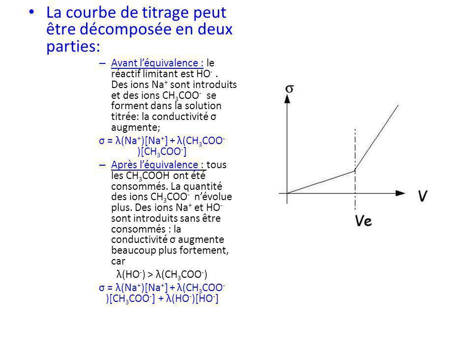 La courbe de titrage peut être décomposée en deux parties: – Avant léquivalence : le réactif limitant est HO -. Des ions Na + sont introduits et des i