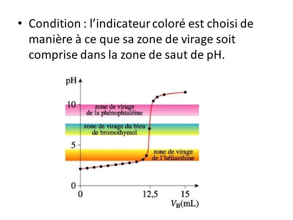 Condition : lindicateur coloré est choisi de manière à ce que sa zone de virage soit comprise dans la zone de saut de pH.