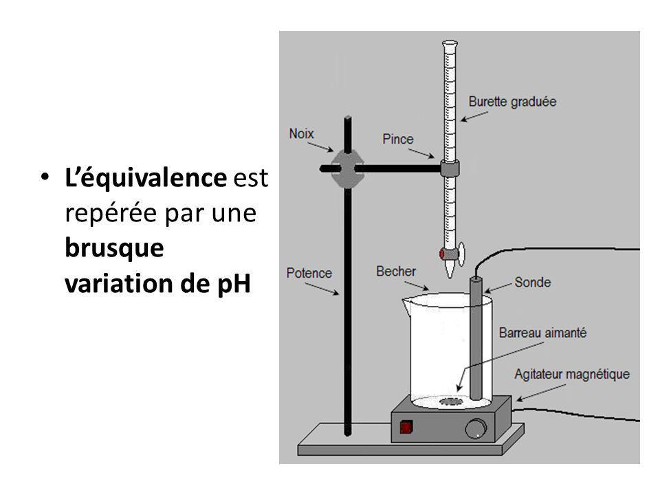 Léquivalence est repérée par une brusque variation de pH