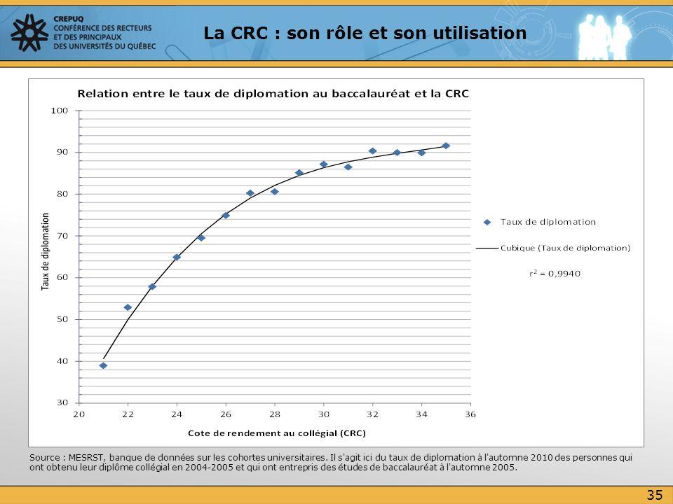 35 La CRC : son rôle et son utilisation Source : MESRST, banque de données sur les cohortes universitaires. Il s'agit ici du taux de diplomation à l'a