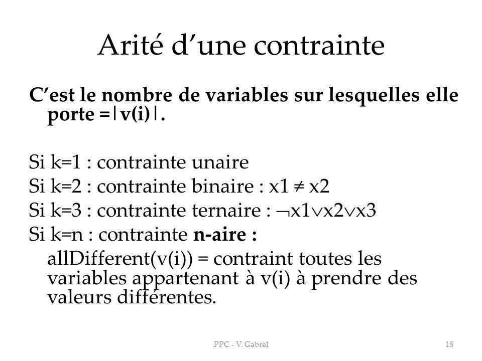 Arité dune contrainte Cest le nombre de variables sur lesquelles elle porte =|v(i)|. Si k=1 : contrainte unaire Si k=2 : contrainte binaire : x1 x2 Si