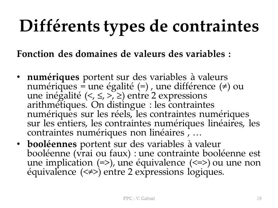 Différents types de contraintes Fonction des domaines de valeurs des variables : numériques portent sur des variables à valeurs numériques = une égali