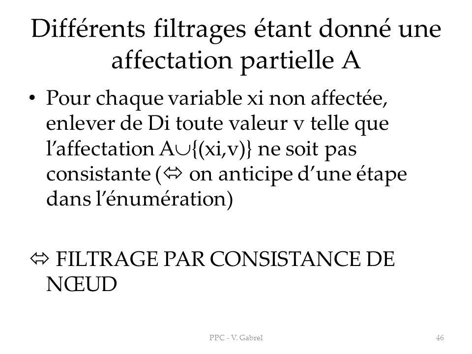 Différents filtrages étant donné une affectation partielle A Pour chaque variable xi non affectée, enlever de Di toute valeur v telle que laffectation