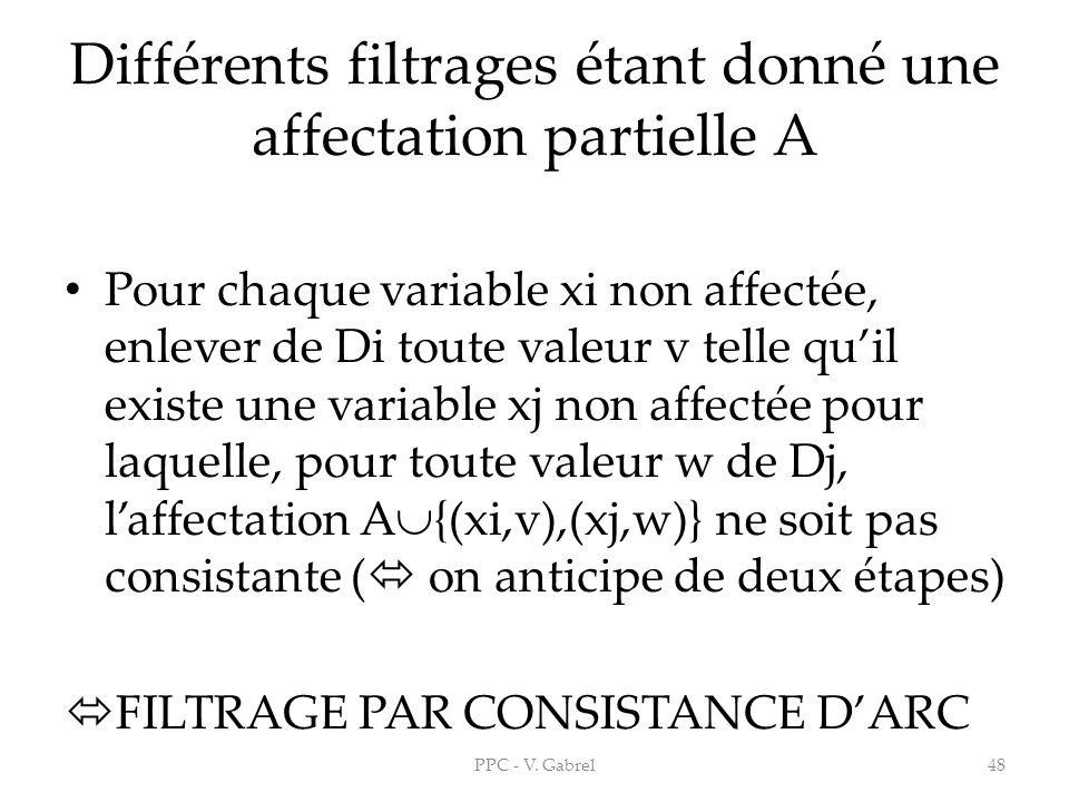 Différents filtrages étant donné une affectation partielle A Pour chaque variable xi non affectée, enlever de Di toute valeur v telle quil existe une